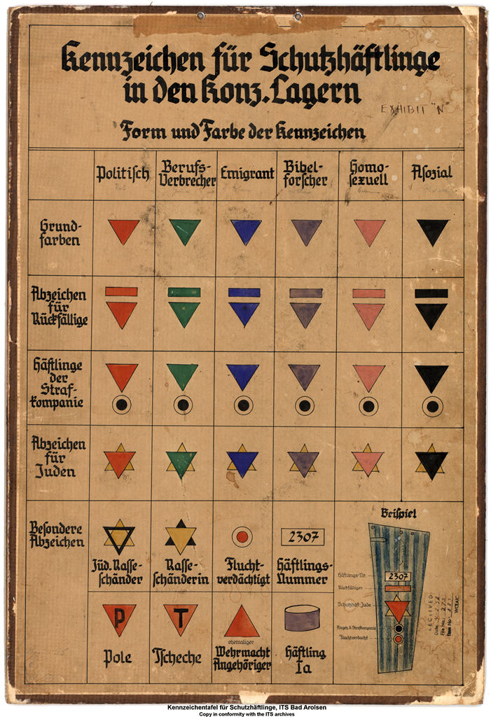 Chart illustrating prisoner markings (Illustration: International Tracing Service, Bad Arolsen)